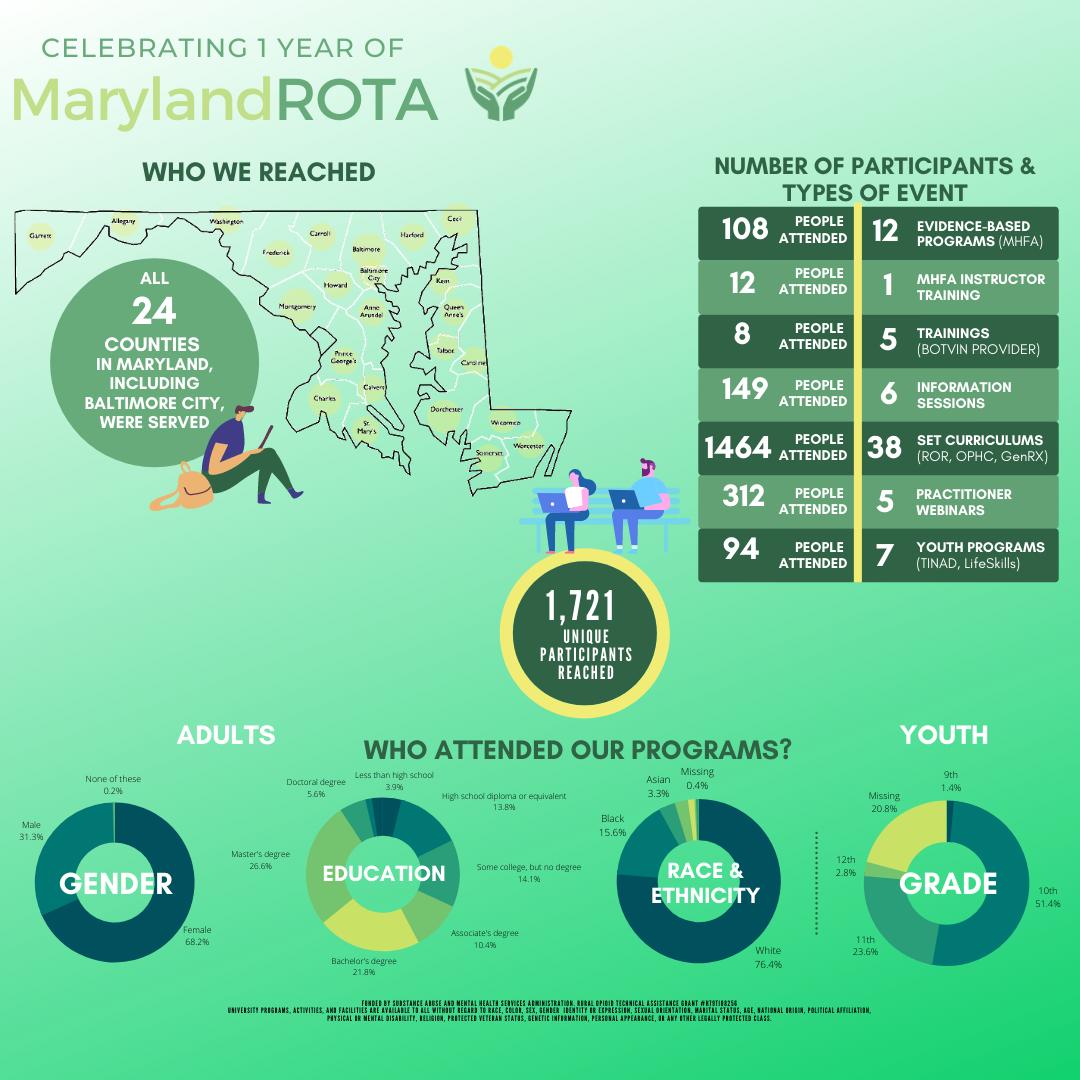 Rota Year 1 Infographics