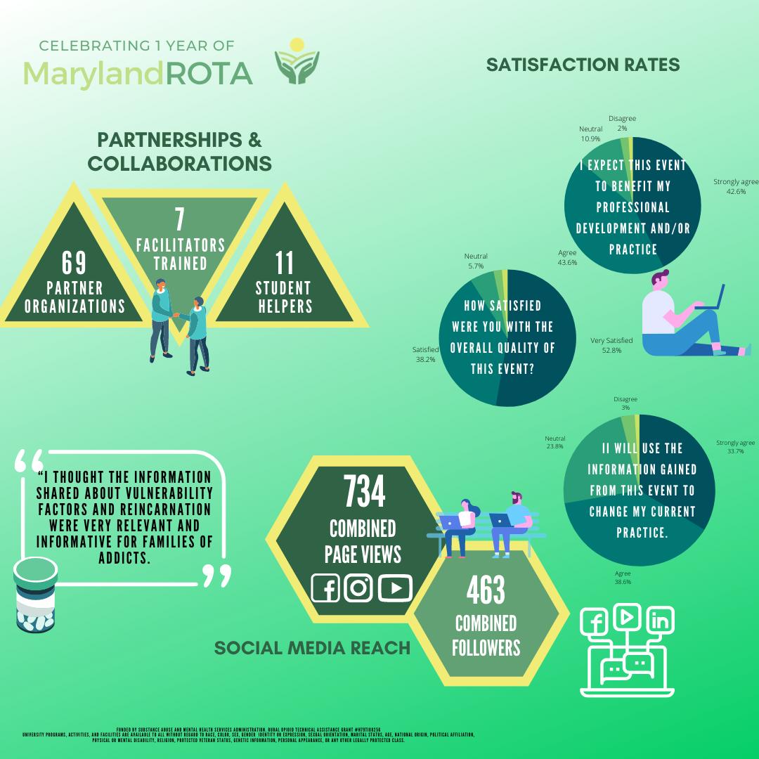 Rota Year 1 Infographics2